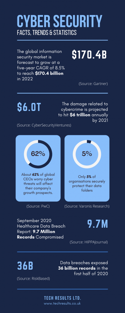 Cyber Security: Facts, Trends & Statistics