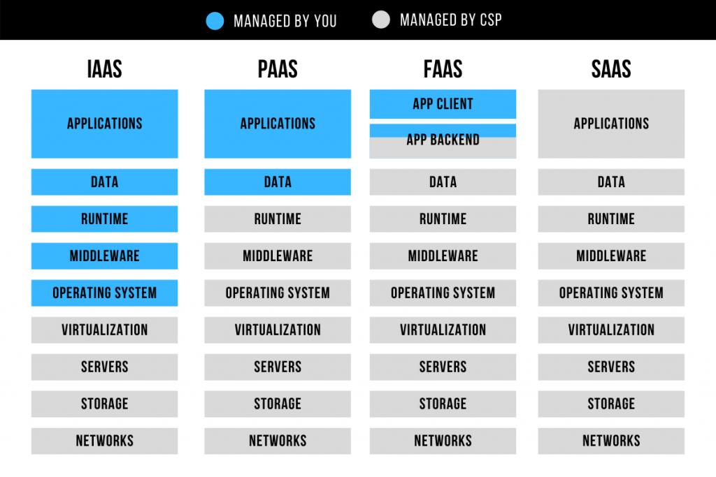 IAAS vs PAAS vs SAAS vs FAAS